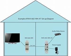 Component Video And Digital Audio Over Cat5 Active Video