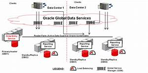 Oracle Global Data Services  Gds   Part 2  U2013 Load Balancing