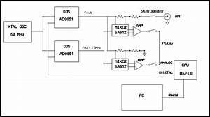 Vector Impedance Antenna Analyzer Aim4300 Aim4170 Aimuhf
