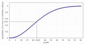 Plotting Graphs With Pgfplots  Latex And Tikz   U00b7 Martin Thoma