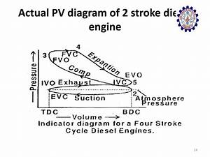 Two Stroke Diesel Engine Pv Diagram Two Stroke Diesel