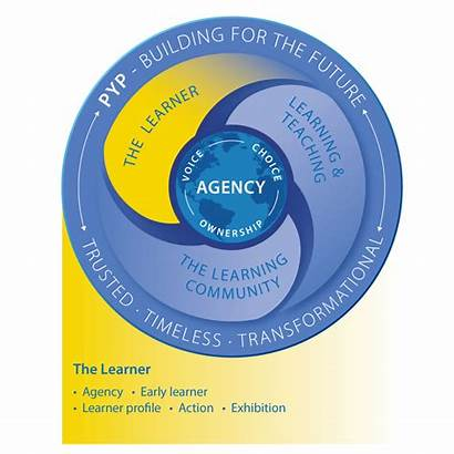 Pyp Agency Voice Learner Ownership Choice Gough