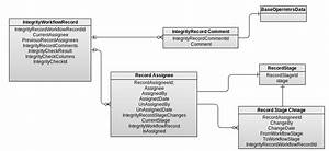 Data Integrity Workflow Module - Projects