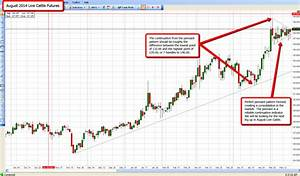 Chart Of The Week Live Cattle Ino Com Traders Blog