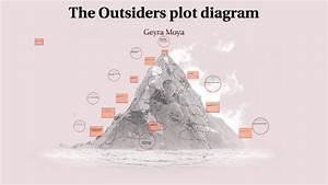 The Outsiders Plot Diagram By Geyra Moya On Prezi