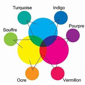 couleurs chaudes froides cycle 3 arts plastiques m With quelles sont les couleurs froides 0 couleurs chaudes froides meilleures images dinspiration