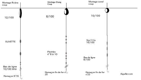 schema pour monter une ligne de peche