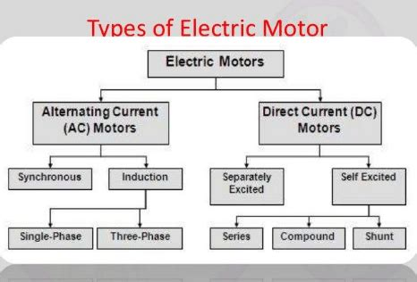 Types Of Electric Motor by Types Of Electric Motors And Their Applications