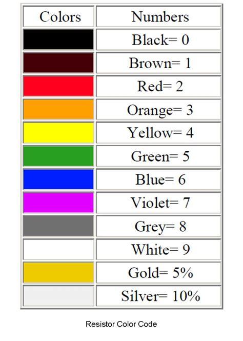 resistor color coding romel electronics blog