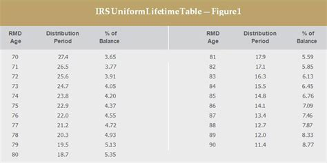 beneficiary ira rmd table ira rmd table inherited designer tables reference