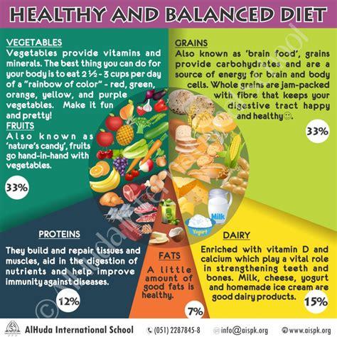 healthy balanced diet alhuda international school
