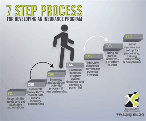 Our 7 Step Process In Creating An Insurance Program