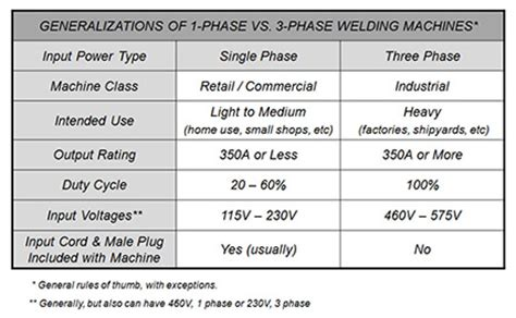 selecting  proper size welding cables