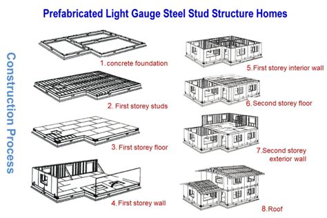 prefabricated concrete walls steel structure design fabrication and