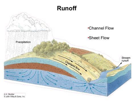 drainage patterns parameters