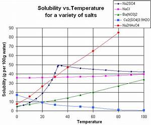 Solid Solubility And Temperature