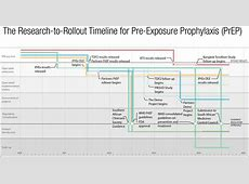 The Research to Rollout Timeline for PreExposure