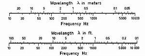 Wellenlänge Licht Berechnen : wellenlaenge frequenz umrechnen lambda in hz akustik ~ Themetempest.com Abrechnung