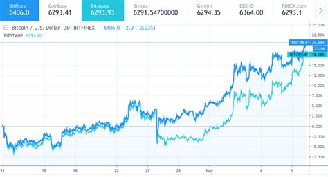 The current coinmarketcap ranking is #1, with a live market cap of $1,030,614,783,503 usd. Bitcoin Market Dominance Now Highest Since All-Time High ...