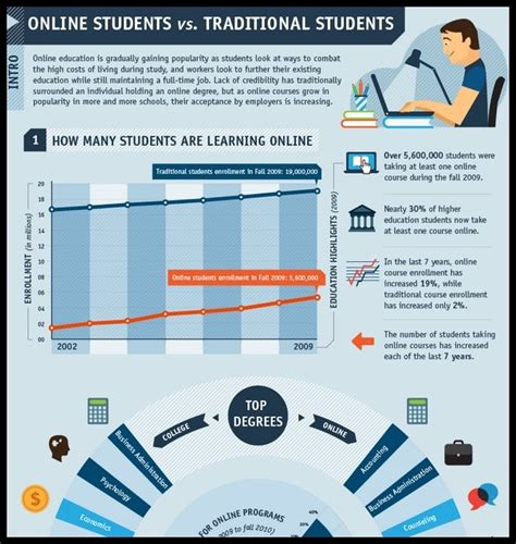 Traditional Learning Vs Online Learning Essay. Starting A Online Retail Business. Elgin O Hare Expressway San Bruno Auto Center. How Often Is Frequent Urination. Create A Website Completely Free. Chicago Business Insurance Cost To Reload 223. Document Shredding Fort Worth. Masters Experimental Psychology. Shingles Vaccine Covered By Medicare