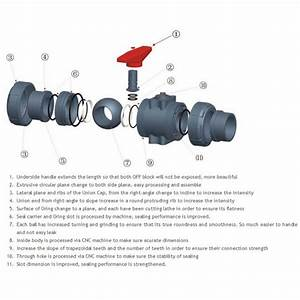 1  2 U0026quot  Pvc True Union Ball Valve