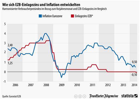 Im Vergleich by Infografik Wie Sich Ezb Einlagezins Und Inflation