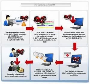 Malware Leveraging Midi Remote Code Execution
