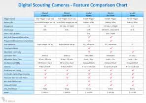 Product Comparison Matrix Template Excel