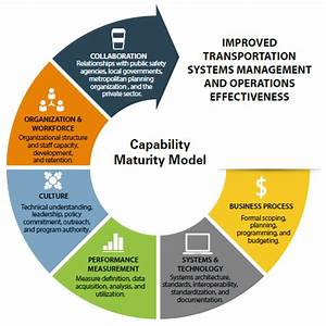Developing And Sustaining A Transportation Systems