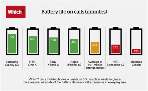 which smartphone has the best battery