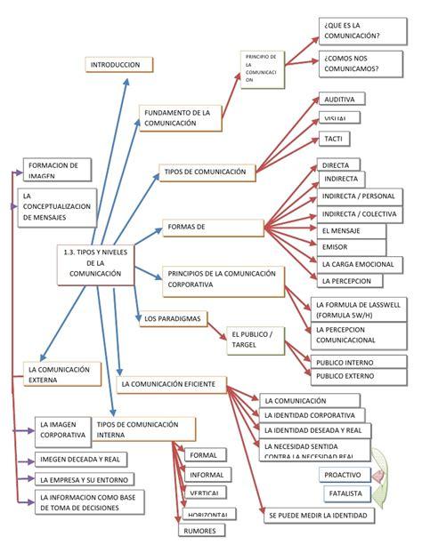 Animal Farm Resumen Corto by Mapas Conceptuales