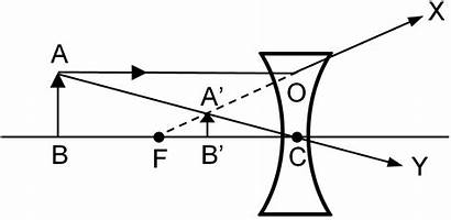 Lens Concave Formed Between Object Formation Ray