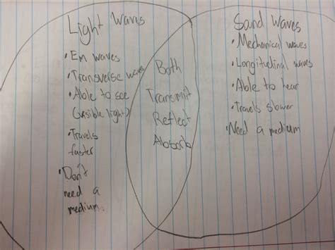 difference between l and light sound waves venn diagram student work 2 betterlesson