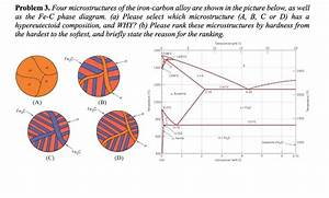 Solved  Problem 3  Four Microstructures Of The Iron