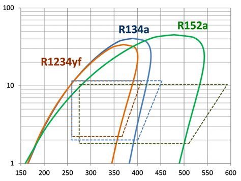 R152a Chart Kichijoji Eikaiwainfo