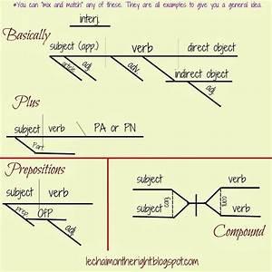Parts Of Speech  U0026 Sentences Freebie