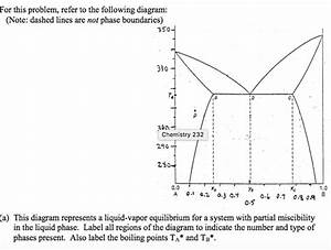 Boiling Point Phase Diagram  U2014 Untpikapps