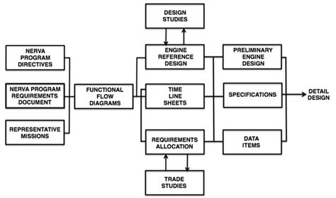 Nerva System Engineering Flow Diagram Definition Phase. (redrawn From... Spss Line Graph Two Variables Stata Panel Data Multiple Synonym For In Wpf Sample Make Sas Thickness