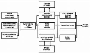Nerva System Engineering Flow Diagram Definition Phase   Redrawn From