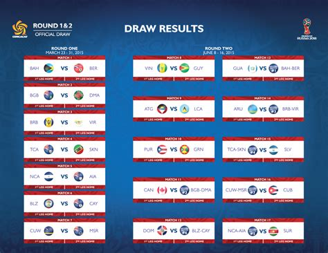 usa world cup qualifying table a comprehensive look at the world cup 2018 qualifying draw