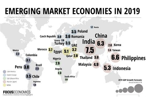 Emerging Markets Economic Outlook (2018 & 2019