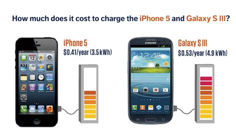 how many a smartphone how much energy a smartphone uses in a year and what it