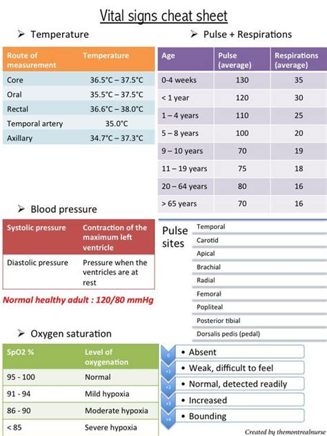 Vital signs cheat sheet: | Pediatric nursing, Nursing