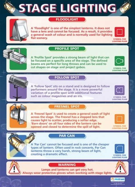 types of stage lights stage lighting drama educational posters craft
