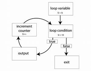 Learning Php 101 - While  U0026 Do-while Loops