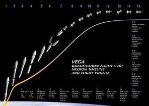 ESA Vega Set for Qualification Flight on 2/13/2012 ...