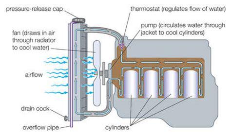 Gasoline In Car Engine Diagram by Stock Illustration Typical Gasoline Engine Cooling System