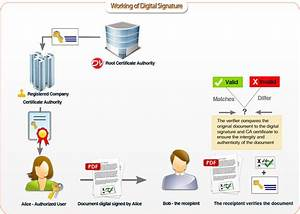 digital signatures and validation trust tool docsvault With digital document signing solutions