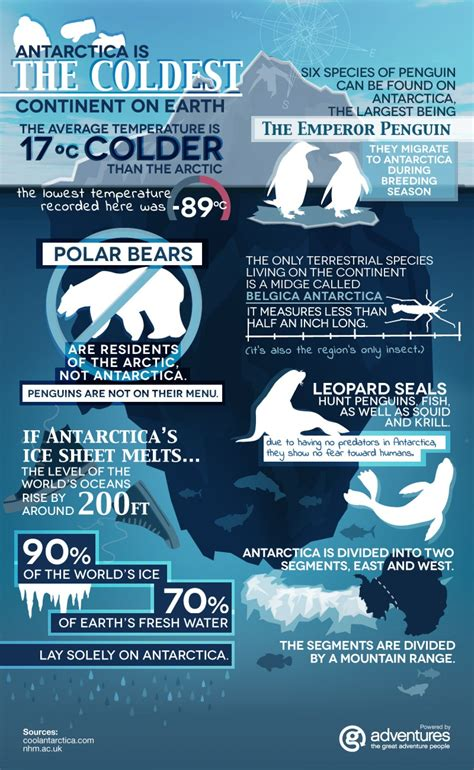 Antarctica Infographic Geography Awareness Week 112019
