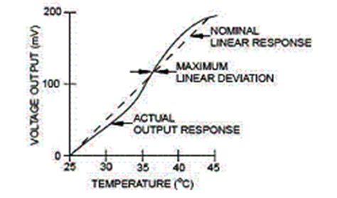 Ntc Thermistors Temperature Measurement With